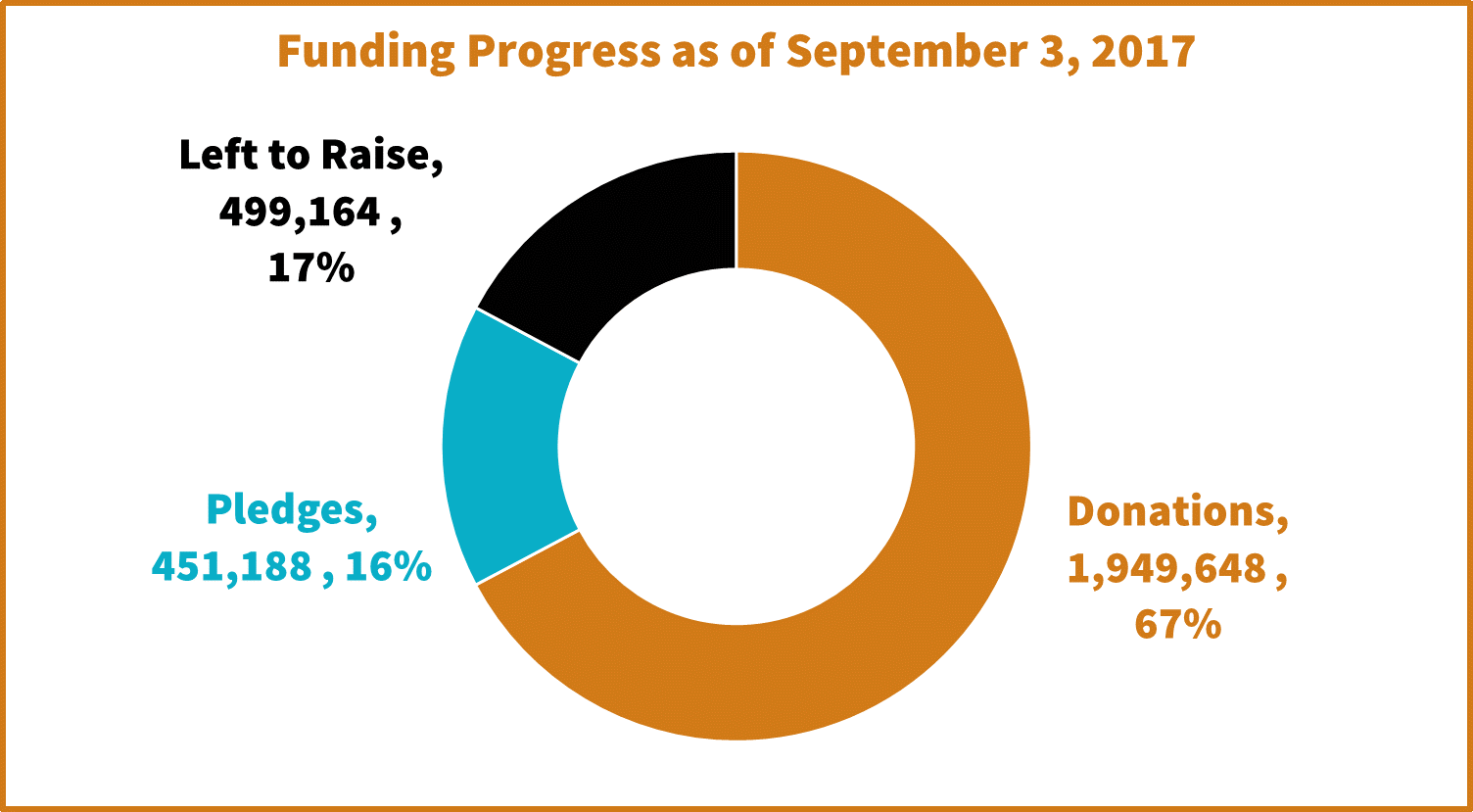 Funding Progress to Sept 3 2017.png